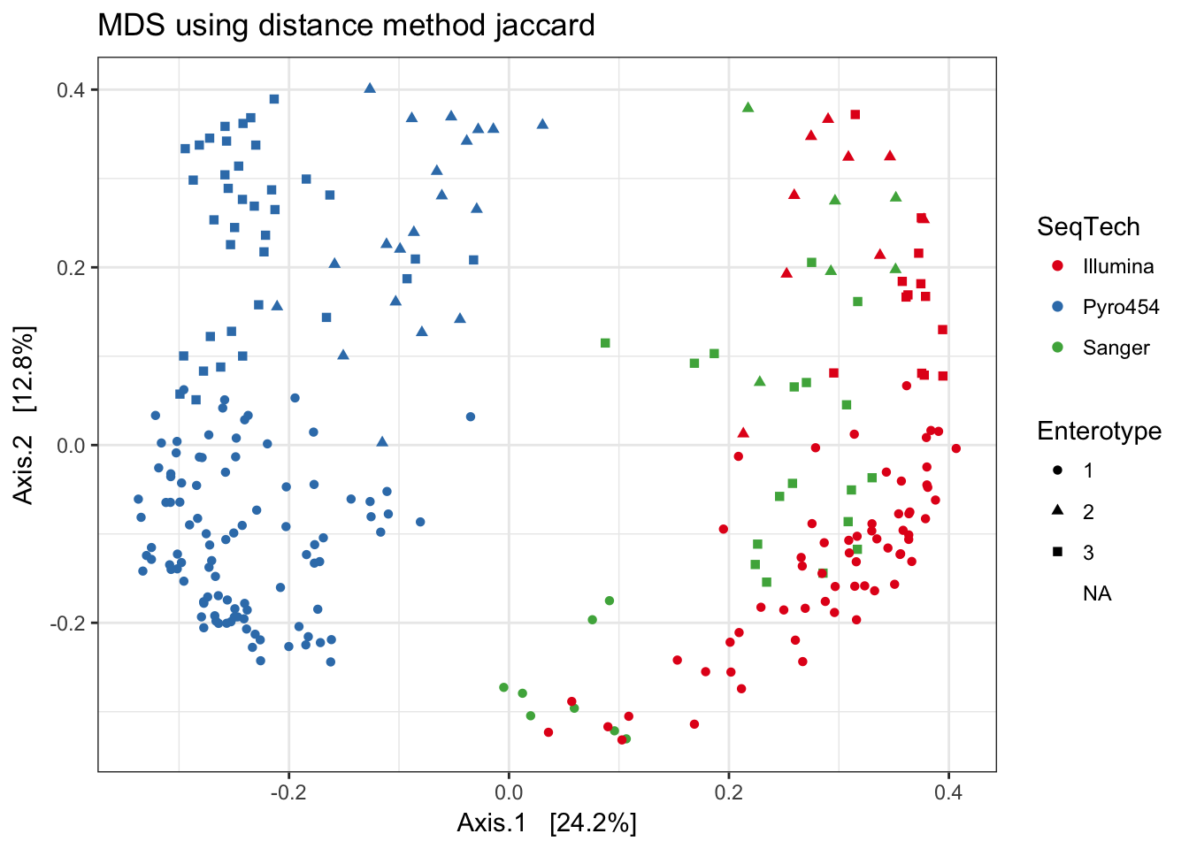 The distance function in phyloseq