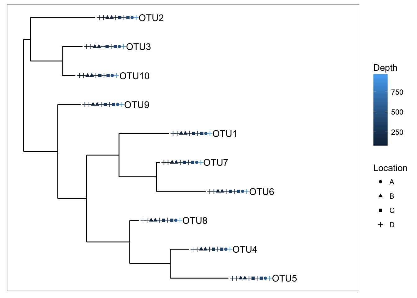 Importing phyloseq Data