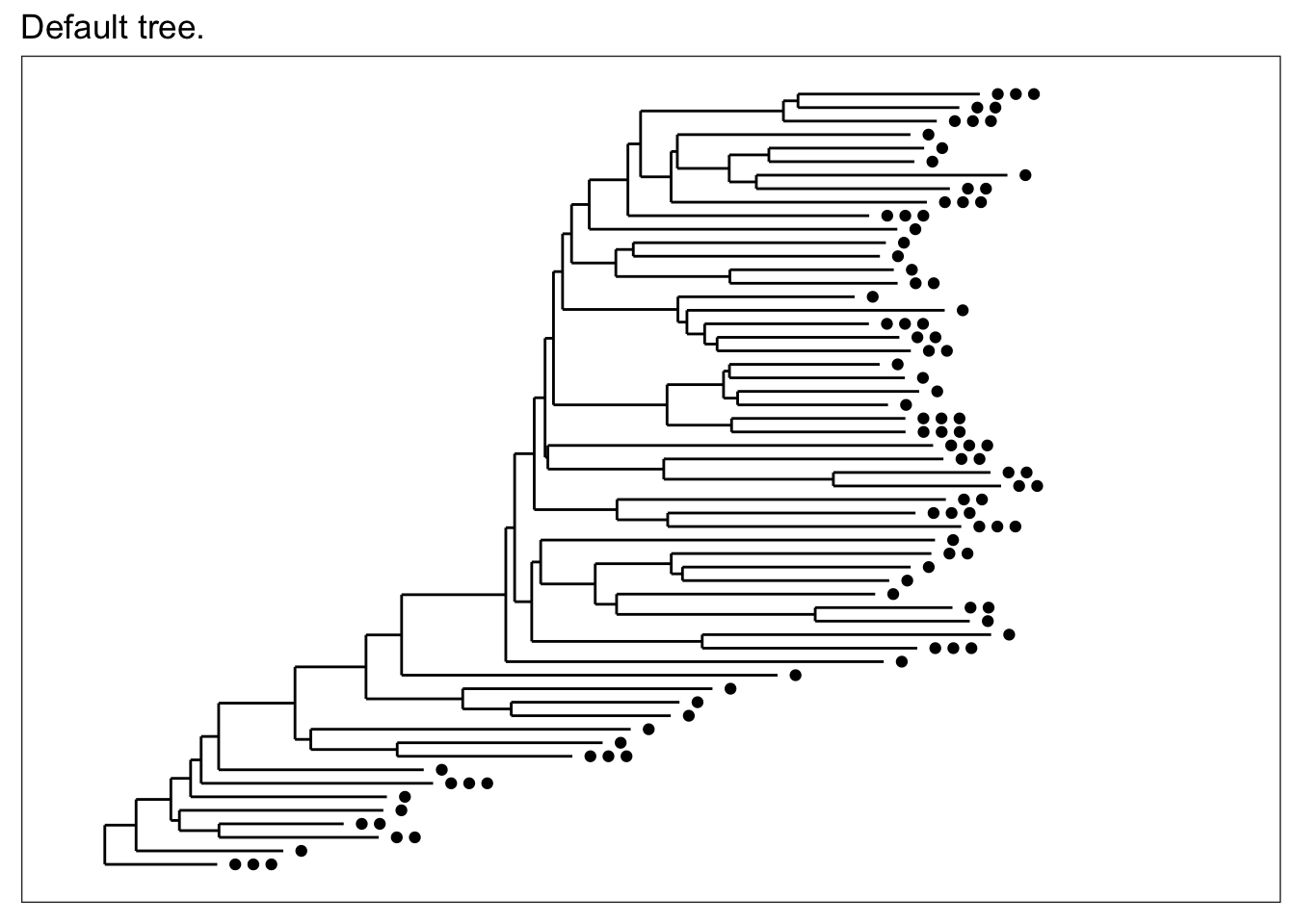 Powerful Tree Graphics With Ggplot2 How To Draw Up A Hierarchical Diagram For Taxonomic If Some Reason You Just Want An Unadorned The Treeonly Method Can Be Selected This Tends Plot Much Faster Than Annotated